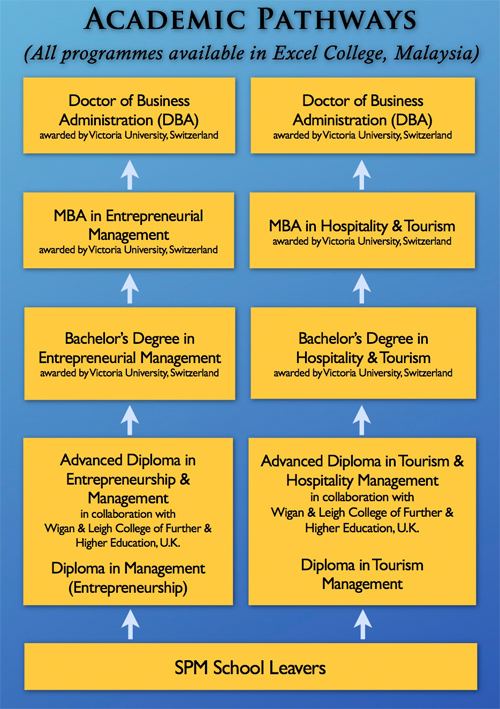 Doctor Of Business Administration >> Master of Business Administration Course in Malaysia